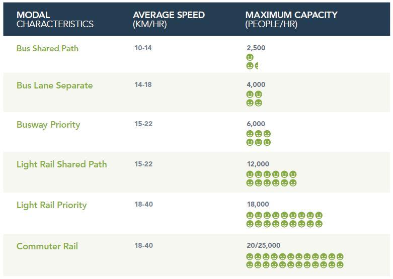 Mode Capacity