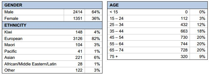 2015 LTP Early Demographics