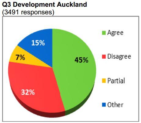 2015 LTP Early Development Auckland