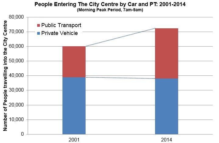 CBD Transport Change