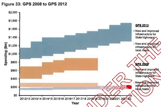 MoT GPS 08 12 road spending comparison