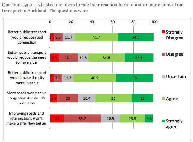 AA LTP Survey - PT v Roads