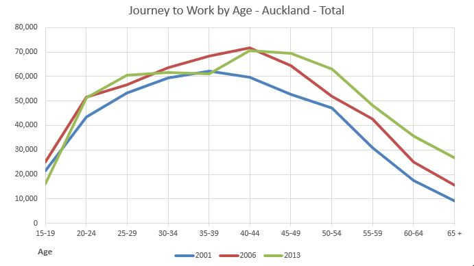 Census Journey to Work by Age - Auckland - Total