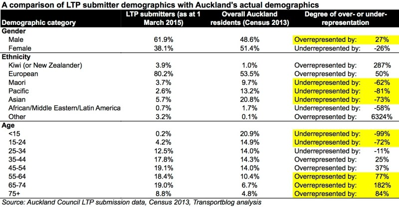 LTP submitter demographics vs Auckland demographics