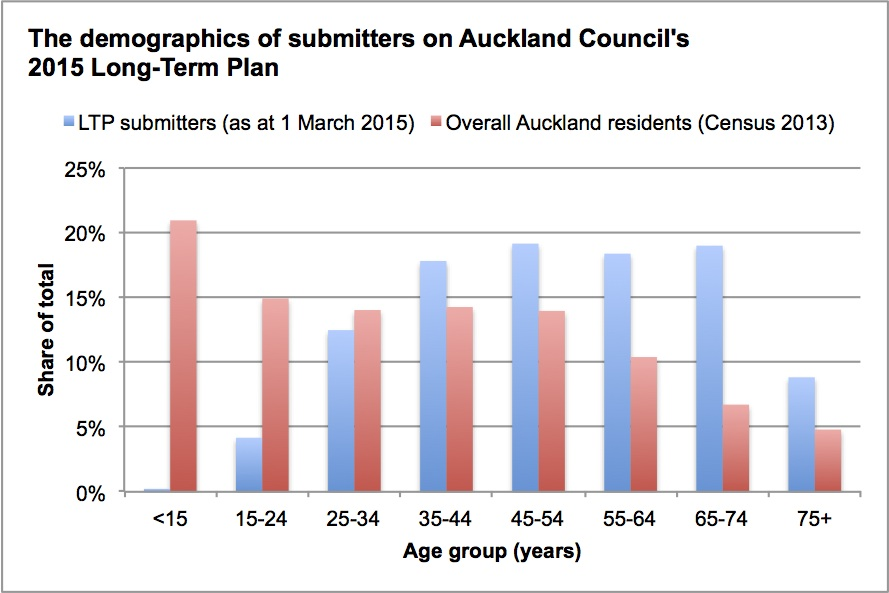 LTP submitters and Auckland age structure chart