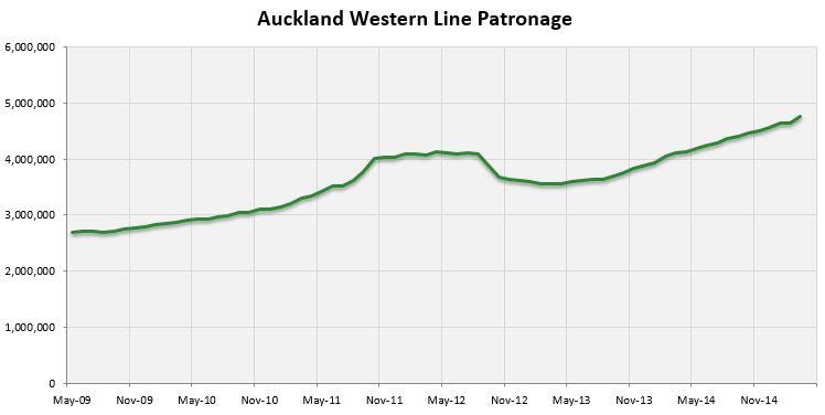 2015-03 Western Line Patronage