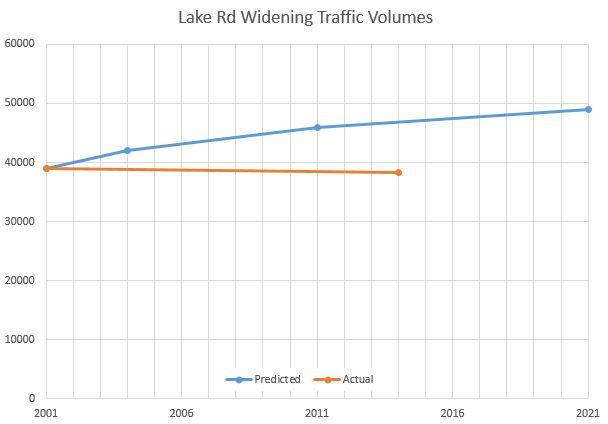 Lake Rd Widening Volumes