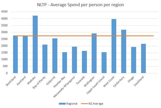 NLTP 2015-18 Regional Spend
