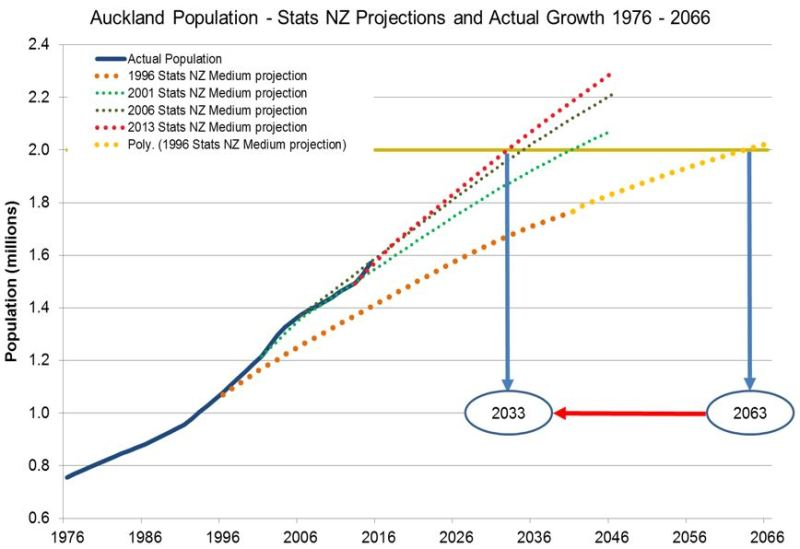 Auckland Population vs Stats Projections