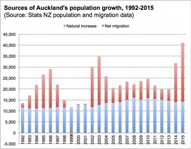 Auckland sources of population growth chart 1992-2015