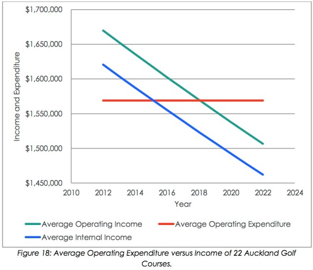 Auckland golf club revenue projections chart