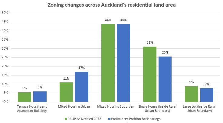 PAUP zoning changes - Dec 15 2