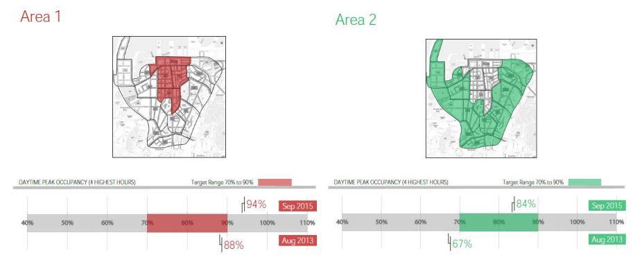 2016-04 City Centre Parkting Zone changes