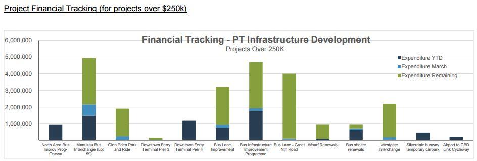 2016-04 PT Infrastructure spend
