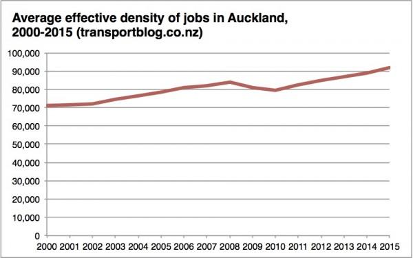 Auckland effective density 2000-2015 chart