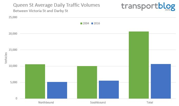 Queen St volumes - Total