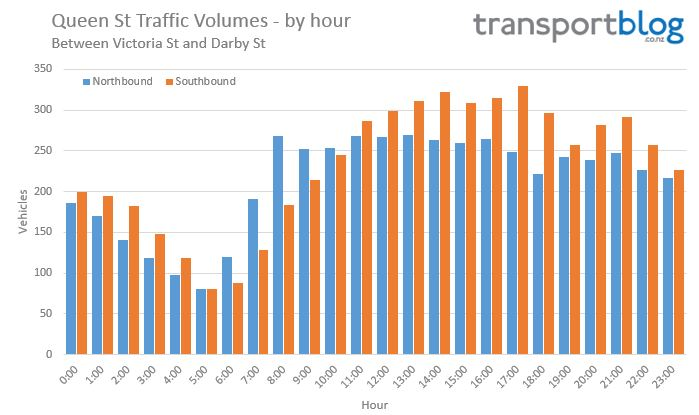 Queen St volumes - Traffic by hour 2