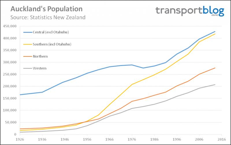 Total Auckland Population v2