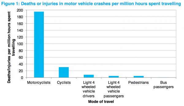 MoT risk on the road chart