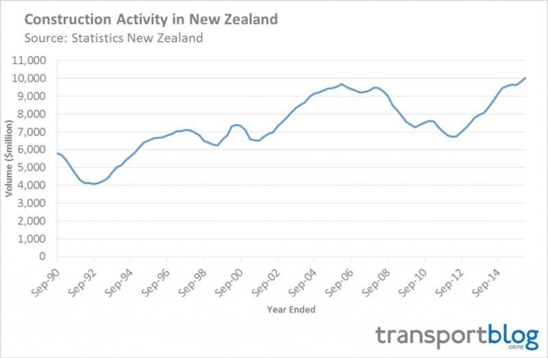 Construction Activity in New Zealand