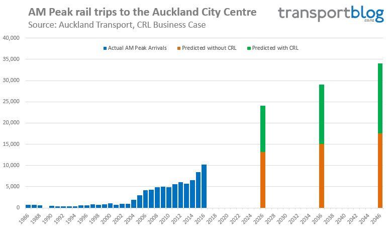 CRL Business Case - AM Peak Rail Arrivals in City