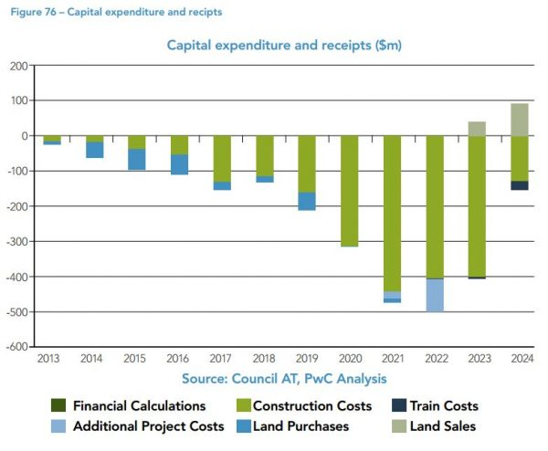 CRL Business Case - CAPEX by year