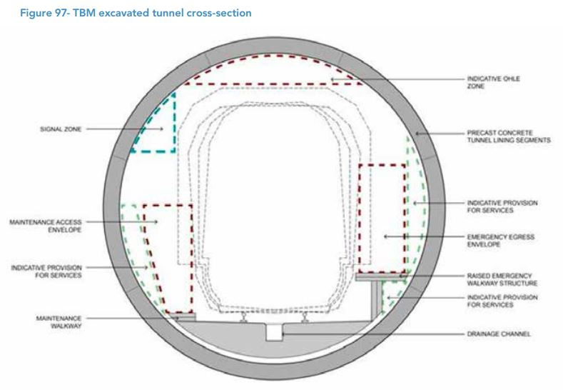 CRL Business Case - Tunnel Diameter