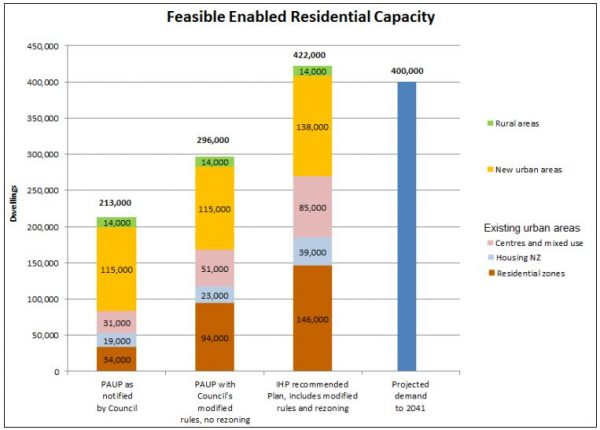 Recomended UP - Change in Feasible Capacity