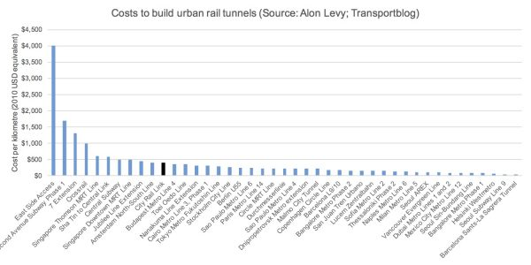 costs-to-build-rail-tunnels-chart