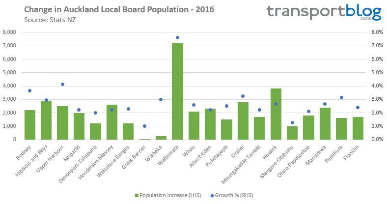 auckland-lb-population-change-2016