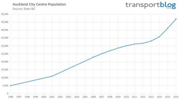 city-centre-population-1996-2016