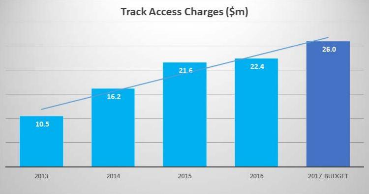 at-rail-track-access-fees