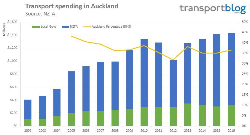 transport-spending-akl-2016