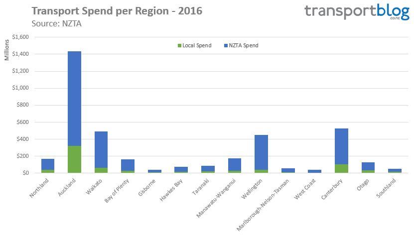 transport-spending-regions-2016
