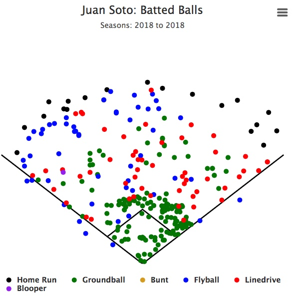 juan soto batted balls