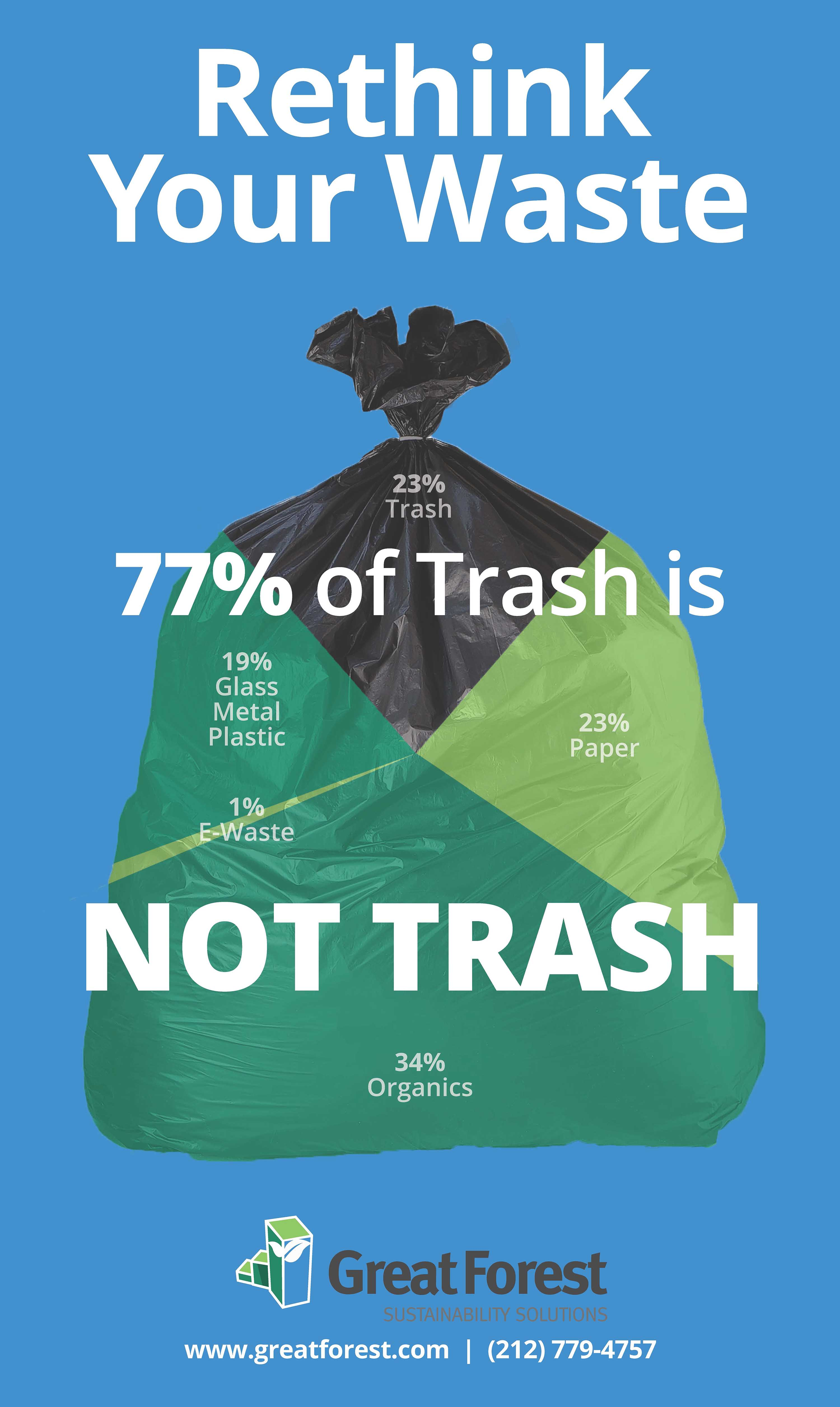 Over 100 Waste Audits Reveal 77 Of Trash Is Not Trash At