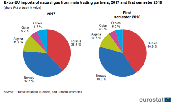 Extra-EU_imports_of_natural_gas_from_main_trading_partners,_2017_and_first_semester_2018_(share_(%)_of_trade_in_value)