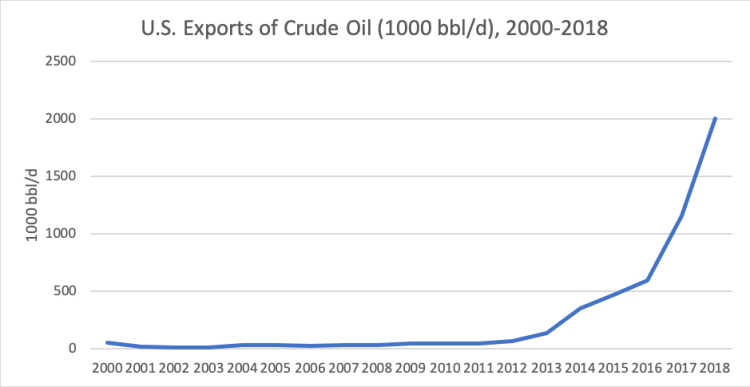 us crude exports.png