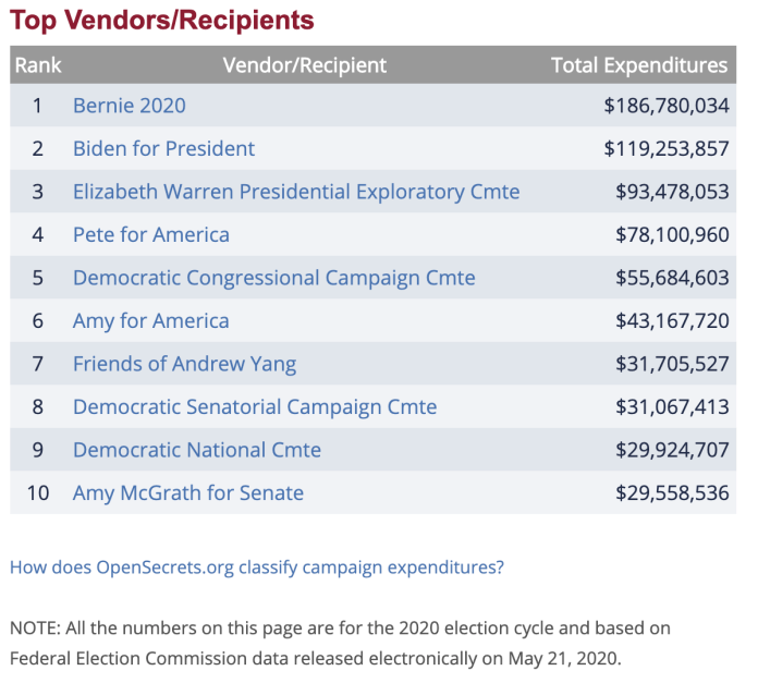 ActBlue donations to Biden For President campaign