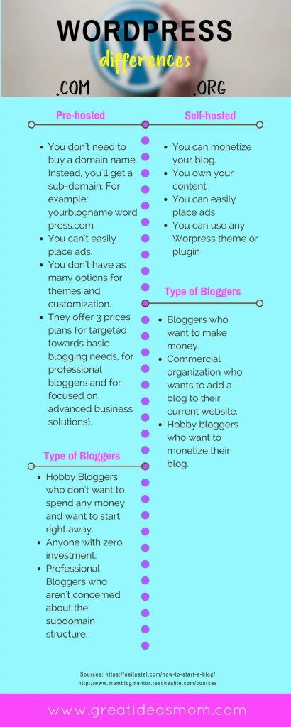 Differences between WordPress .com and .org