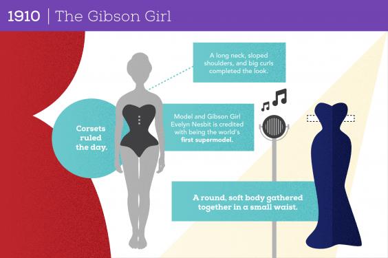 100 Years of Women's Body Image: 1910 The Gibson Girl