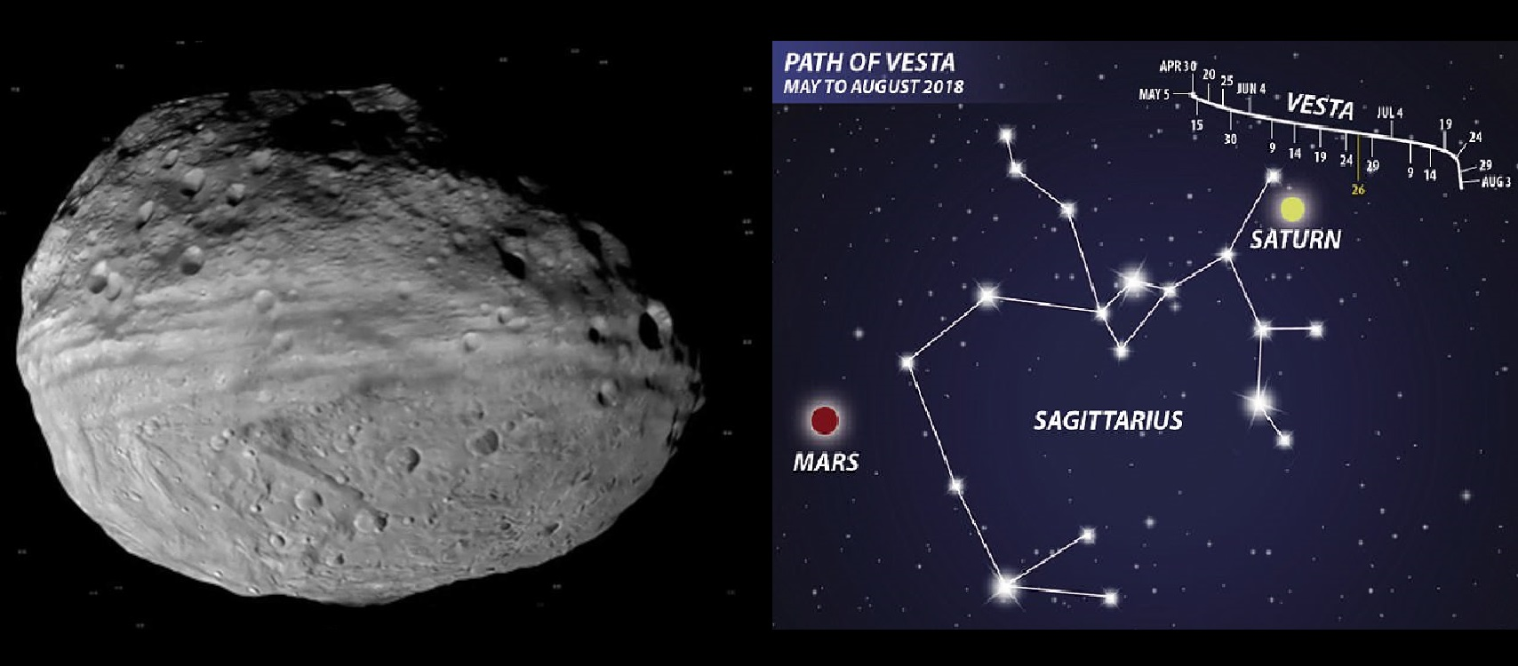 the asteroid 4 vesta gets so close to earth that you can see it with