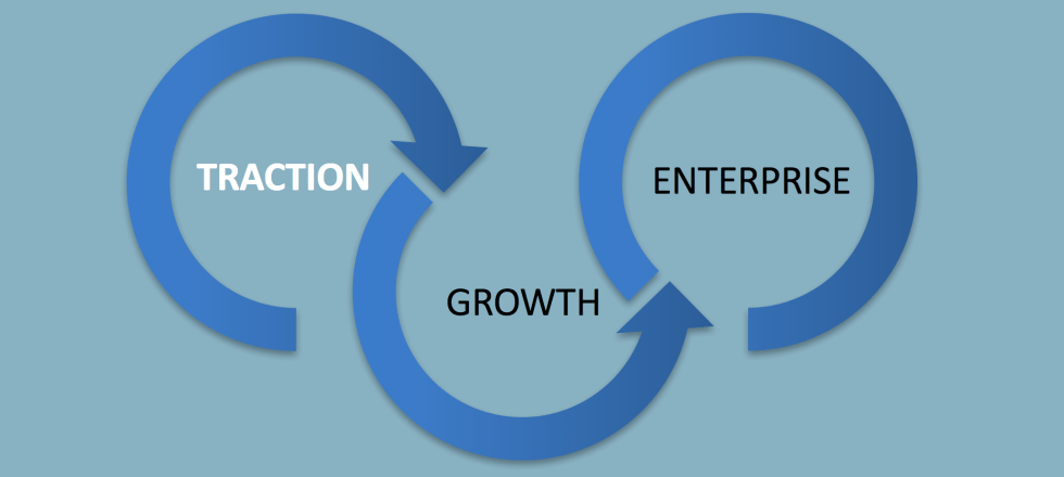 Startup Coaching - Traction Cycle and Startups need sales and a profitable business model