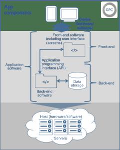 web app components