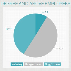 Why Staff Leave