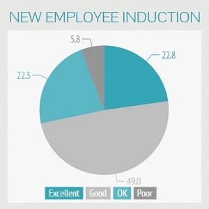 Employee Induction