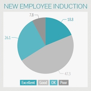 New Employee Expectations
