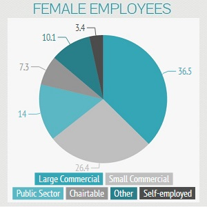 Female Employees