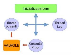 diagramma script