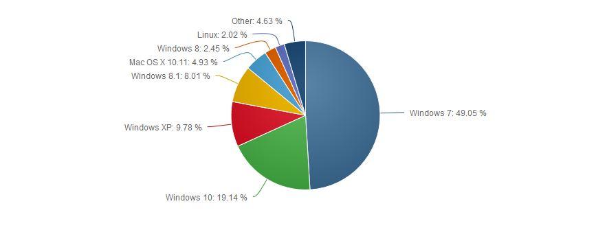 Ecco La Statistica Di Utilizzo Dei Sistemi Operativi Windows 7 In